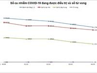 TPHCM: Số ca tử vong do mắc COVID-19 trong ngày tiếp tục xuống thấp dưới 100 ca/ngày