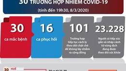 [Infographics] Việt Nam đã có 30 trường hợp nhiễm COVID-19