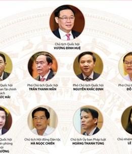 [Infographics] Bộ máy Quốc hội Việt Nam sau khi kiện toàn 2016-2021