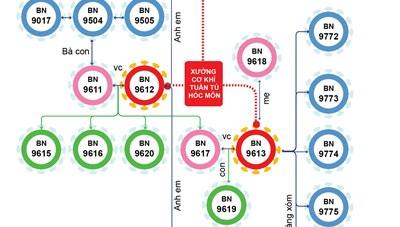 TPHCM: Phát hiện chuỗi lây nhiễm liên quan xưởng cơ khí ở Hóc Môn và khách sạn tại Tân Bình