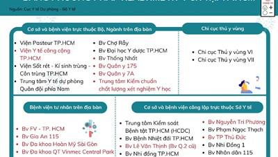 Danh sách các đơn vị thực hiện xét nghiệm COVID-19 tại TP. Hồ Chí Minh