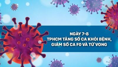 Ngày 7/8, TPHCM tăng số ca khỏi bệnh, giảm số ca F0 và tử vong