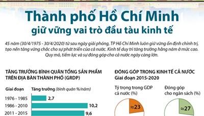 TP. Hồ Chí Minh giữ vững vai trò đầu tàu kinh tế