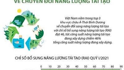 Việt Nam xếp thứ 3 khu vực châu Á-TBD về chuyển đổi năng lượng tái tạo