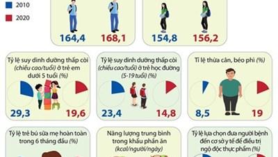 [Infographics] So sánh kết quả một số chỉ tiêu dinh dưỡng qua 10 năm