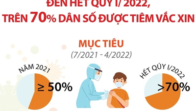 [Infographics] Phát động chiến dịch tiêm chủng lớn nhất trong lịch sử