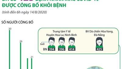 [Infographics] Việt Nam có 425 bệnh nhân COVID-19 được điều trị khỏi