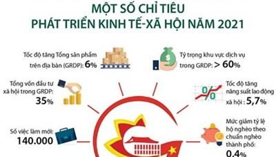 [Infographics] TP.HCM: Một số chỉ tiêu phát triển kinh tế-xã hội 2021