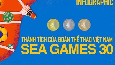 [Infographic] Thành tích ấn tượng của Thể thao Việt Nam tại SEA Games 30