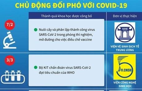 [Infographics] Những thành quả khoa học giúp Việt Nam đối phó COVID-19