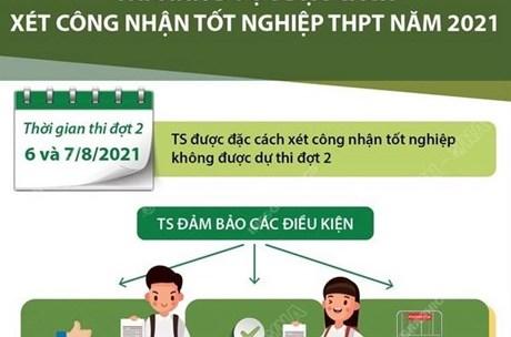 Thí sinh được đặc cách xét công nhận tốt nghiệp THPT năm 2021