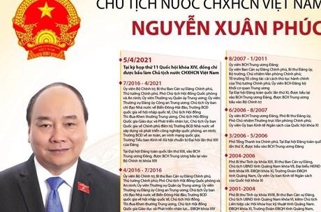 [Infographics] Chủ tịch nước CHXHCN Việt Nam Nguyễn Xuân Phúc