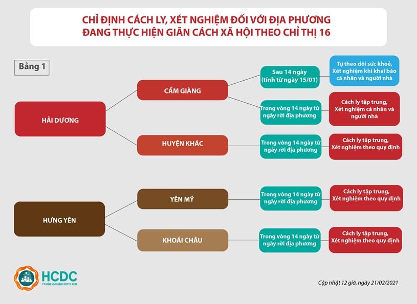 Hướng dẫn giám sát người từ vùng dịch COVID-19 đến TPHCM (cập nhật lúc 12 giờ, ngày 21/02/2021) - Ảnh 1
