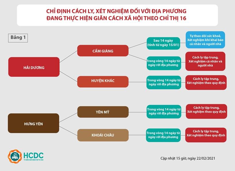 Hướng dẫn giám sát người từ vùng dịch COVID-19 đến TPHCM (cập nhật lúc 16g, ngày 22/2/202) - Ảnh 2