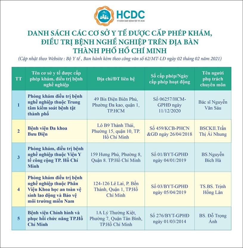 Danh sách các cơ sở y tế được cấp phép khám, điều trị bệnh nghề nghiệp trên địa bàn TPHCM - Ảnh 1
