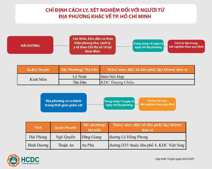 Hướng dẫn giám sát người từ vùng dịch COVID-19 đến TPHCM - cập nhật lúc 10 giờ, ngày 26/3/2021 - Ảnh 1