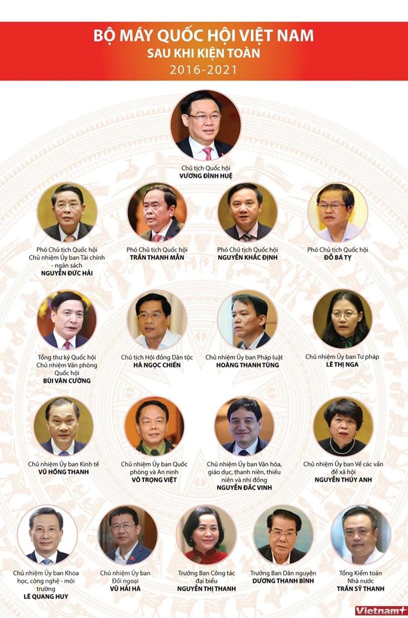 [Infographics] Bộ máy Quốc hội Việt Nam sau khi kiện toàn 2016-2021 - Ảnh 1