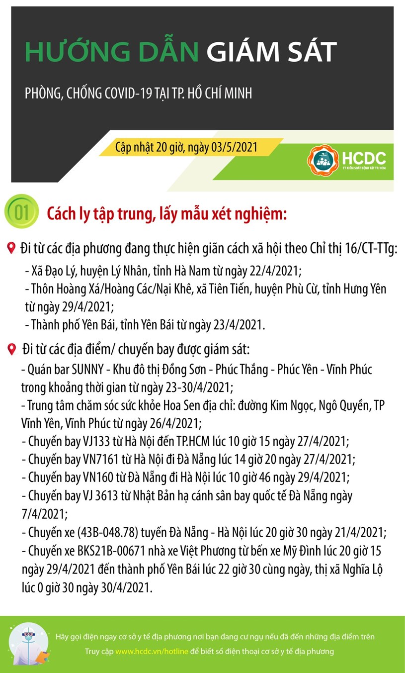 Hướng dẫn giám sát phòng, chống dịch Covid-19 tại TPHCM (cập nhật 20 giờ, ngày 3/5/2021) - Ảnh 1