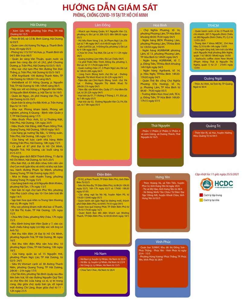 Hướng dẫn giám sát phòng, chống dịch COVID-19 tại TPHCM (cập nhật 11 giờ 00 phút, ngày 25/5/2021) - Ảnh 2