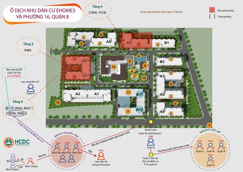 TPHCM: Ghi nhận chuỗi lây nhiễm ở chung cư Ehome 3 và khu tái định cư ở phường 16, quận 8 - Ảnh 1