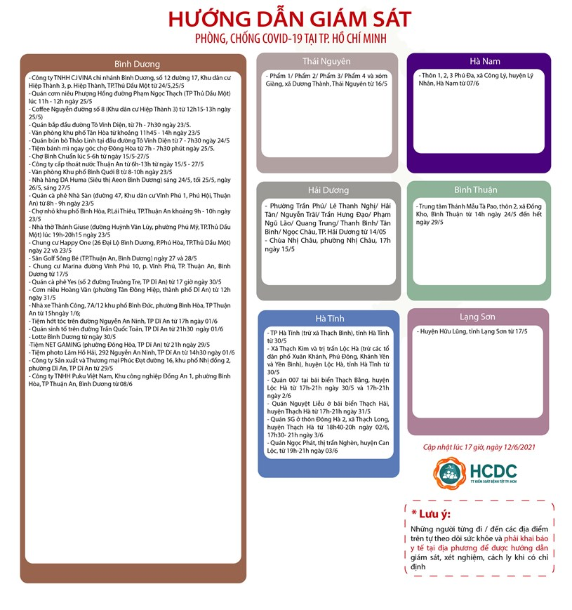 Hướng dẫn giám sát phòng, chống dịch covid-19 tại TPHCM (cập nhật 17 giờ, ngày 12/6/2021) - Ảnh 2