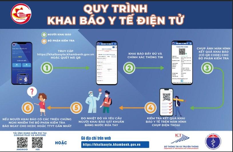 Hướng dẫn khai báo y tế điện tử và Quy trình khai báo y tế điện tử tại TPHCM - Ảnh 2