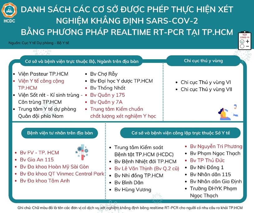 Danh sách các đơn vị thực hiện xét nghiệm COVID-19 tại TP. Hồ Chí Minh - Ảnh 1