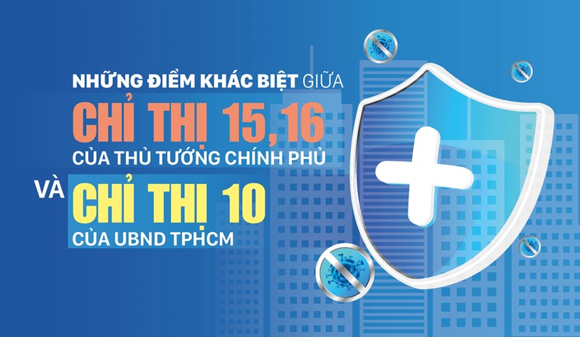 Những điểm khác biệt giữa Chỉ thị 15, 16 của Thủ tướng Chính phủ và Chỉ thị 10 của UBND TPHCM - Ảnh 1