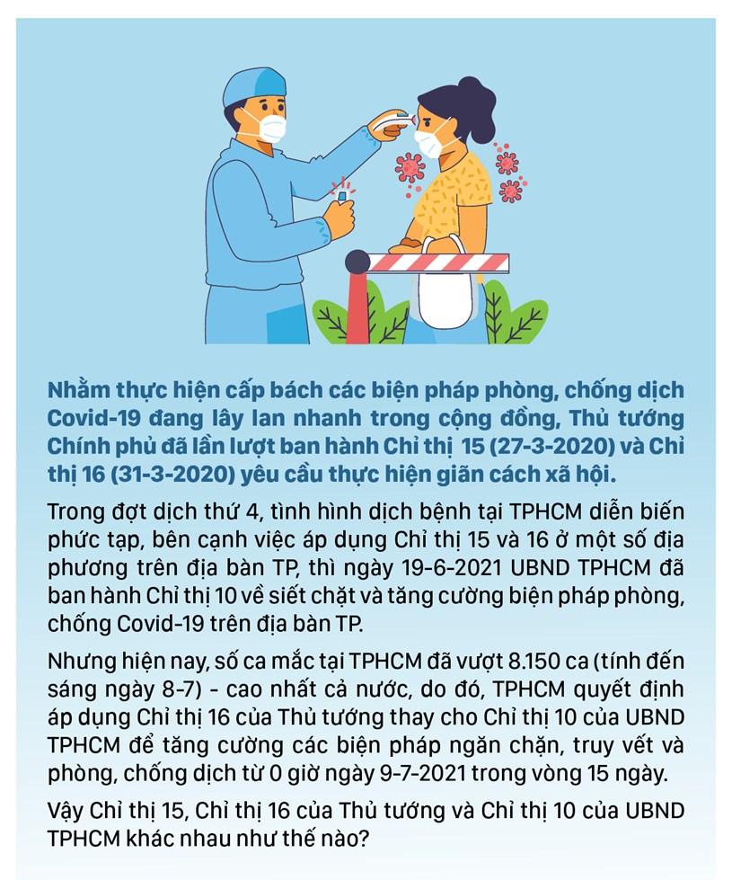 Những điểm khác biệt giữa Chỉ thị 15, 16 của Thủ tướng Chính phủ và Chỉ thị 10 của UBND TPHCM - Ảnh 2