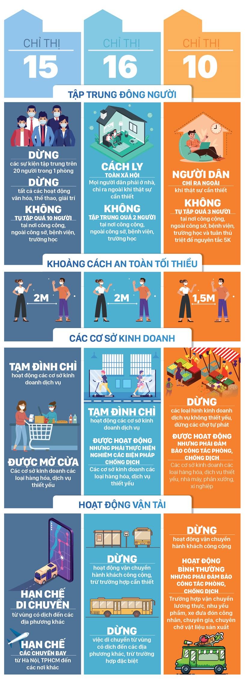 Những điểm khác biệt giữa Chỉ thị 15, 16 của Thủ tướng Chính phủ và Chỉ thị 10 của UBND TPHCM - Ảnh 3