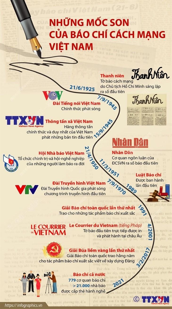 [Infographics] Những mốc son của báo chí cách mạng Việt Nam - Ảnh 1