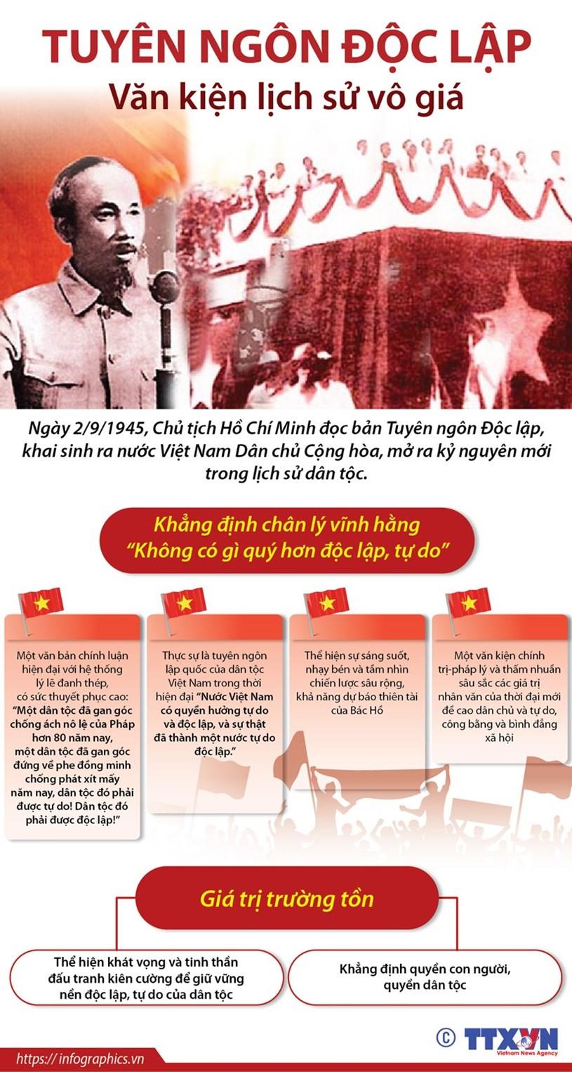 Cách đây 75 năm, ngày 2/9/1945, Chủ tịch Hồ Chí Minh đọc bản Tuyên ngôn độc lập, khai sinh nước Việt Nam Dân chủ Cộng hòa, mở ra kỷ nguyên mới trong lịch sử dân tộc./.