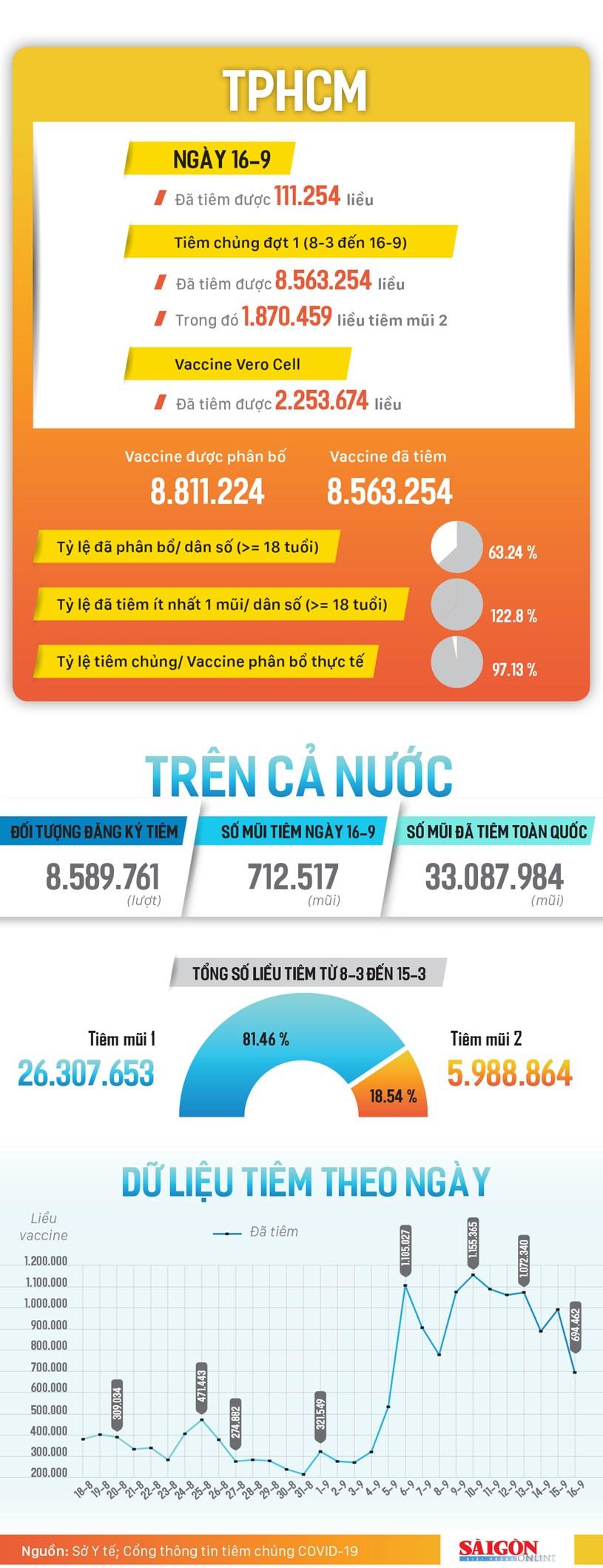 Hơn 8.5 triệu liều vắc xin đã được tiêm tại TPHCM - Ảnh 2