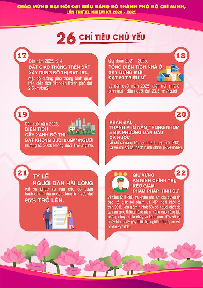 [Inforgraphics] Chào mừng Đại hội đại biểu Đảng bộ TPHCM lần thứ XI, nhiệm kỳ 2020 - 2025 - Ảnh 11
