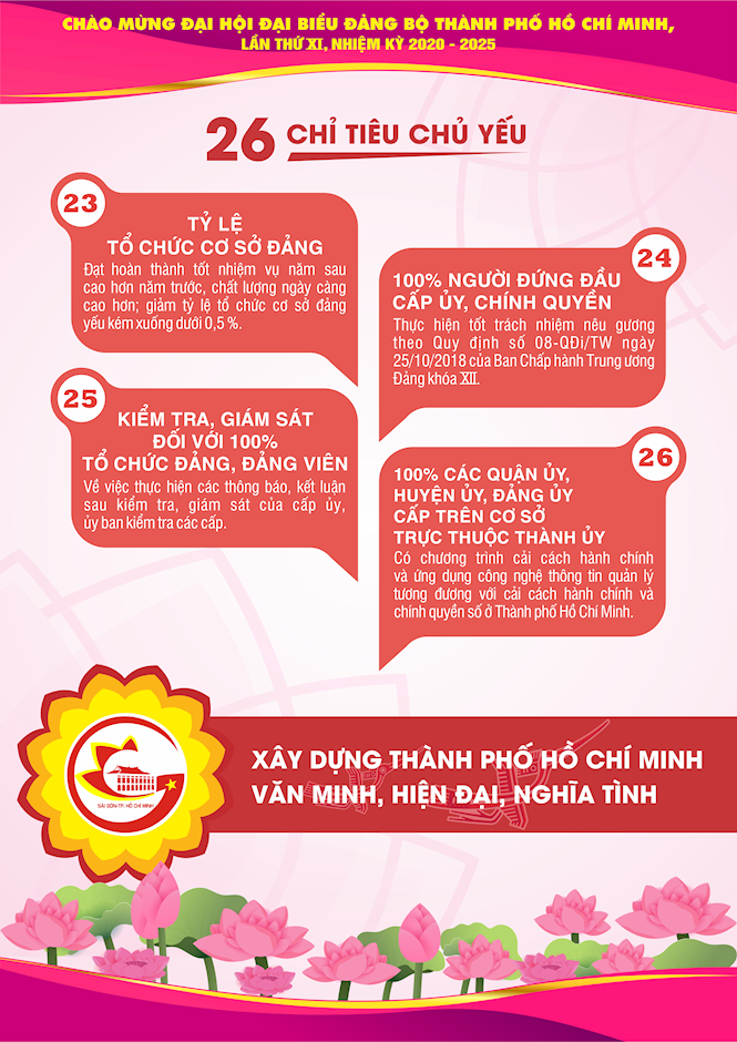 [Inforgraphics] Chào mừng Đại hội đại biểu Đảng bộ TPHCM lần thứ XI, nhiệm kỳ 2020 - 2025 - Ảnh 12