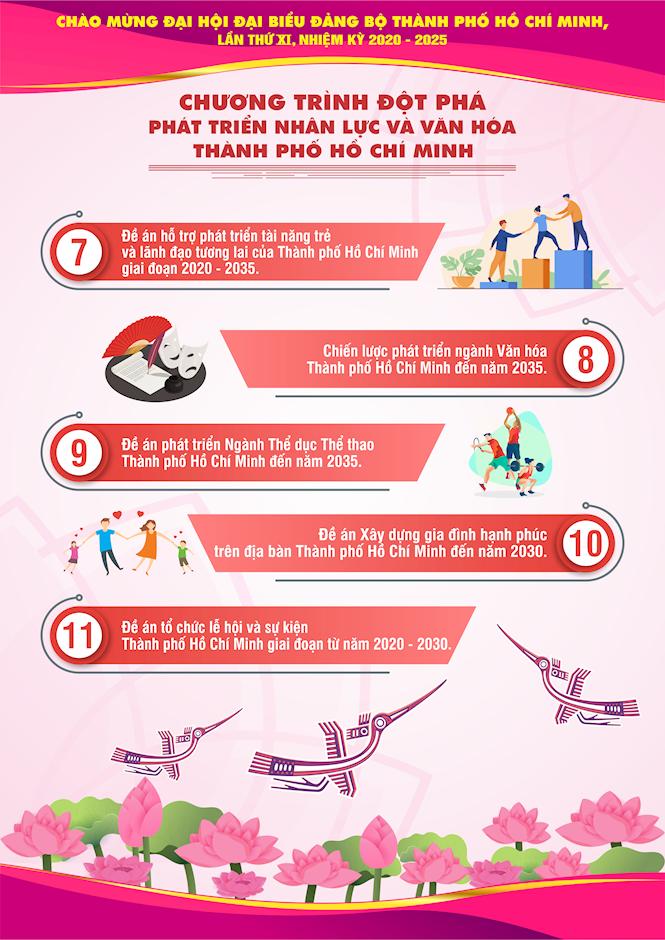 [Inforgraphics] Chào mừng Đại hội đại biểu Đảng bộ TPHCM lần thứ XI, nhiệm kỳ 2020 - 2025 - Ảnh 17