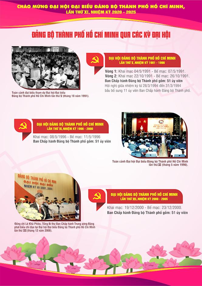 [Inforgraphics] Chào mừng Đại hội đại biểu Đảng bộ TPHCM lần thứ XI, nhiệm kỳ 2020 - 2025 - Ảnh 3
