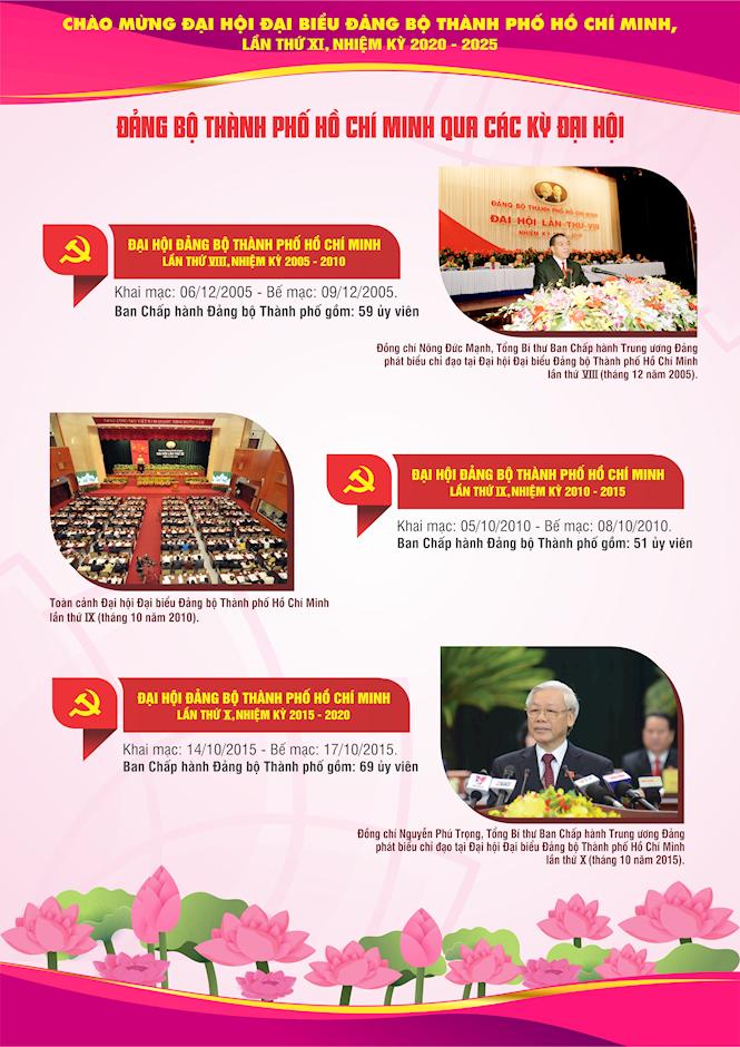 [Inforgraphics] Chào mừng Đại hội đại biểu Đảng bộ TPHCM lần thứ XI, nhiệm kỳ 2020 - 2025 - Ảnh 4