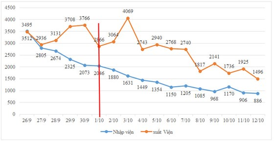 Số nhập việnmỗingàytiếptục theo xu hướng giảm dần, số xuất viện mỗi ngày tại các bệnh viện tiếptục cao hơn số nhập viện
