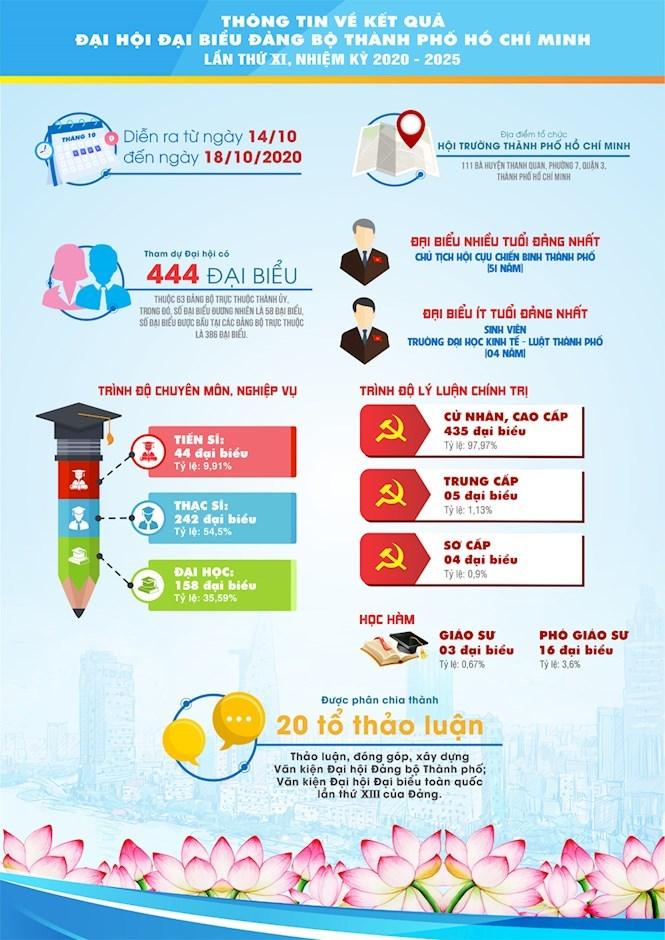 [Infographics] Chào mừng thành công Đại hội đại biểu Đảng bộ TPHCM lần thứ XI, nhiệm kỳ 2020 - 2025 - Ảnh 2