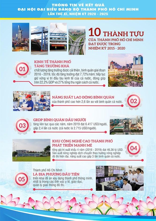[Infographics] Chào mừng thành công Đại hội đại biểu Đảng bộ TPHCM lần thứ XI, nhiệm kỳ 2020 - 2025 - Ảnh 4