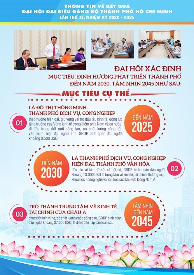 [Infographics] Chào mừng thành công Đại hội đại biểu Đảng bộ TPHCM lần thứ XI, nhiệm kỳ 2020 - 2025 - Ảnh 7