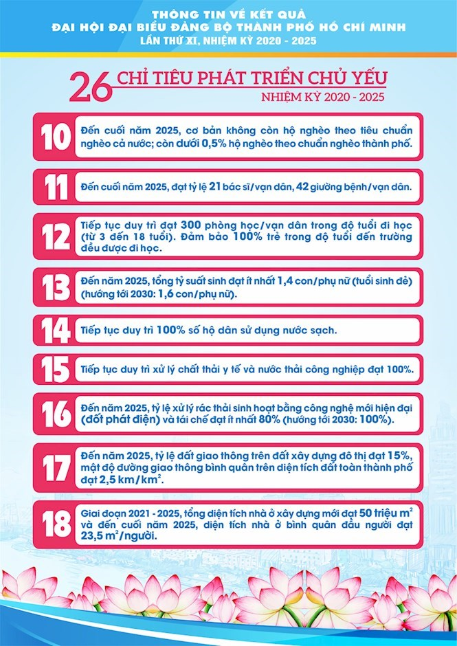 [Infographics] Chào mừng thành công Đại hội đại biểu Đảng bộ TPHCM lần thứ XI, nhiệm kỳ 2020 - 2025 - Ảnh 9