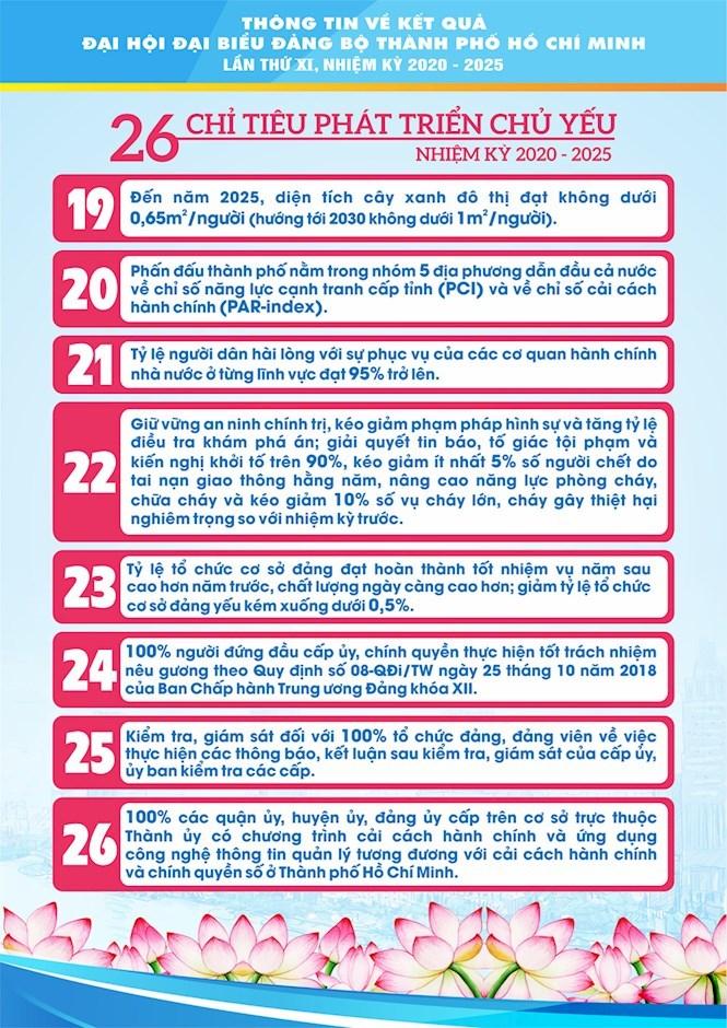 [Infographics] Chào mừng thành công Đại hội đại biểu Đảng bộ TPHCM lần thứ XI, nhiệm kỳ 2020 - 2025 - Ảnh 10