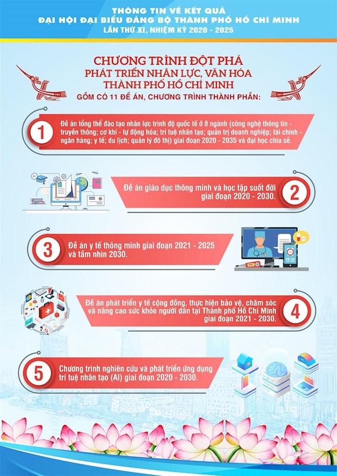 [Infographics] Chào mừng thành công Đại hội đại biểu Đảng bộ TPHCM lần thứ XI, nhiệm kỳ 2020 - 2025 - Ảnh 12