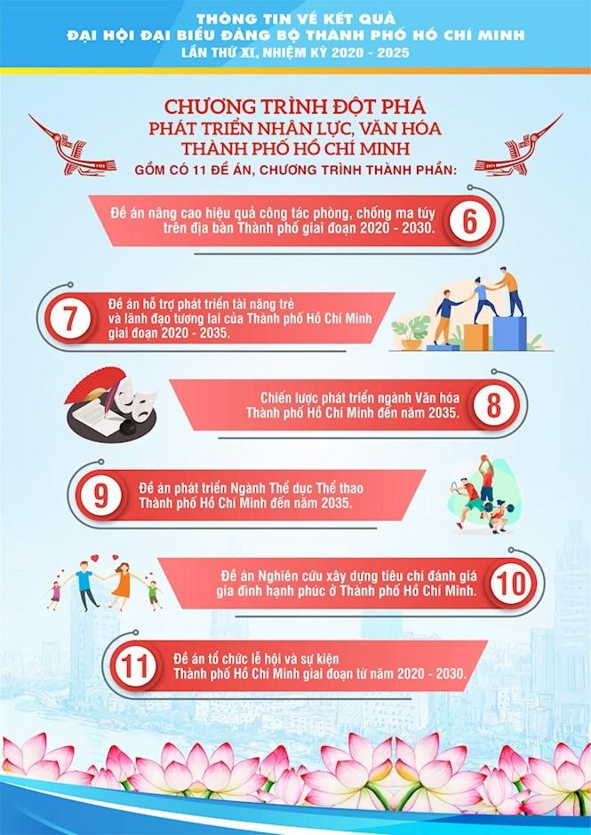 [Infographics] Chào mừng thành công Đại hội đại biểu Đảng bộ TPHCM lần thứ XI, nhiệm kỳ 2020 - 2025 - Ảnh 13