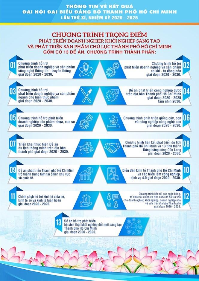 [Infographics] Chào mừng thành công Đại hội đại biểu Đảng bộ TPHCM lần thứ XI, nhiệm kỳ 2020 - 2025 - Ảnh 15
