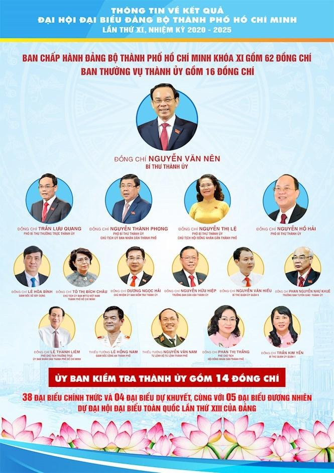 [Infographics] Chào mừng thành công Đại hội đại biểu Đảng bộ TPHCM lần thứ XI, nhiệm kỳ 2020 - 2025 - Ảnh 16