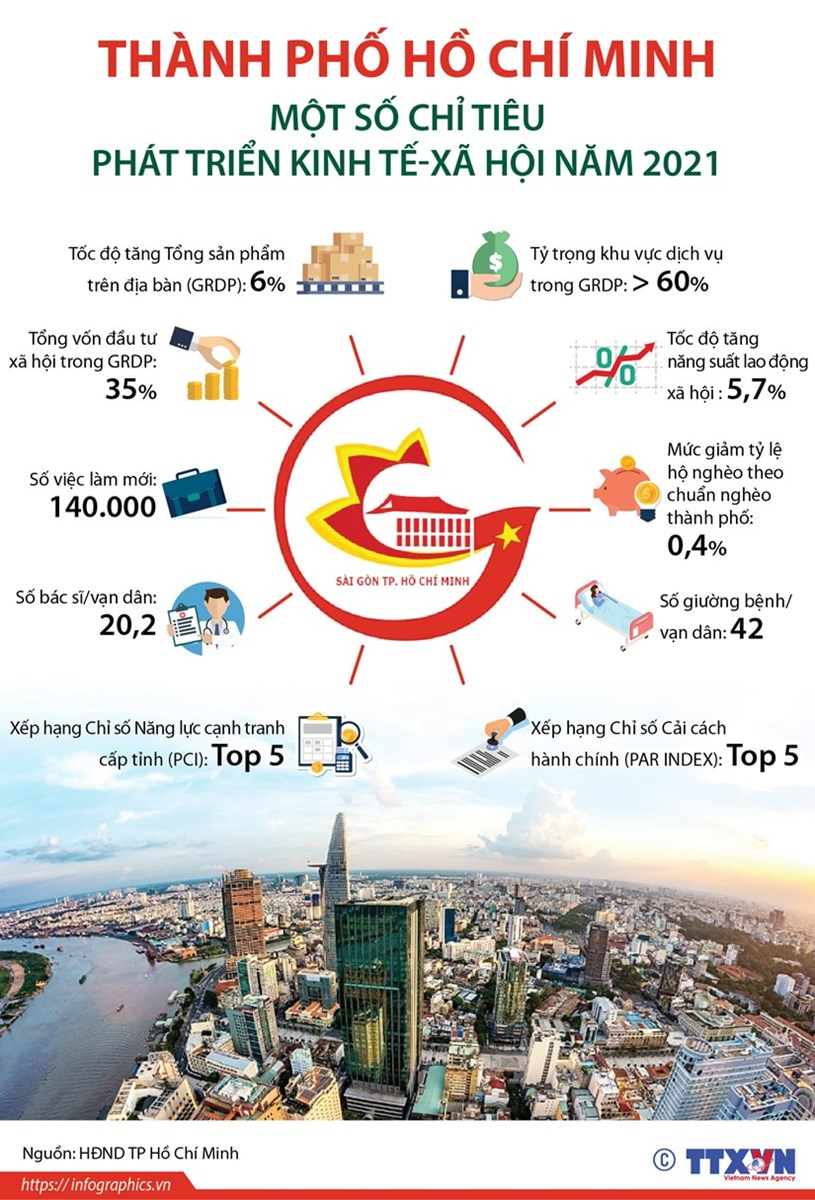 [Infographics] TP.HCM: Một số chỉ tiêu phát triển kinh tế-xã hội 2021 - Ảnh 1