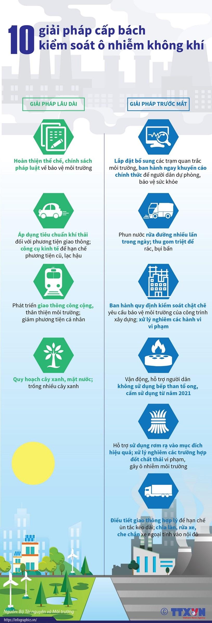 [Infographics] 10 giải pháp cấp bách kiểm soát ô nhiễm không khí - Ảnh 1